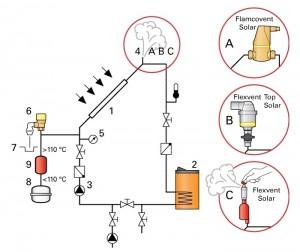 configuratie instalatie solara