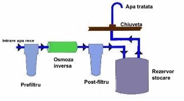 Montaj sistem filtrare apa
